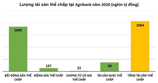 Lợi nhuận giảm, nhưng nhiều chỉ số Ngân hàng Agribank tăng ấn tượng - Ảnh 1