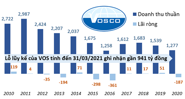 Cổ phiếu CTCP Vận tải Biển Việt Nam VOS tăng giá gấp 3 lần dù làm ăn thua lỗ - Ảnh 2