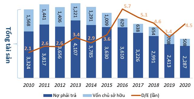 Cổ phiếu CTCP Vận tải Biển Việt Nam VOS tăng giá gấp 3 lần dù làm ăn thua lỗ - Ảnh 3