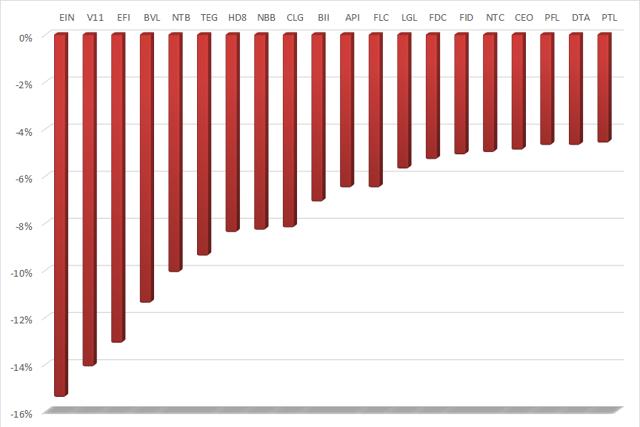 20 cổ phiếu bất động sản giảm giá mạnh nhất tuần từ 28/6-2/7.
