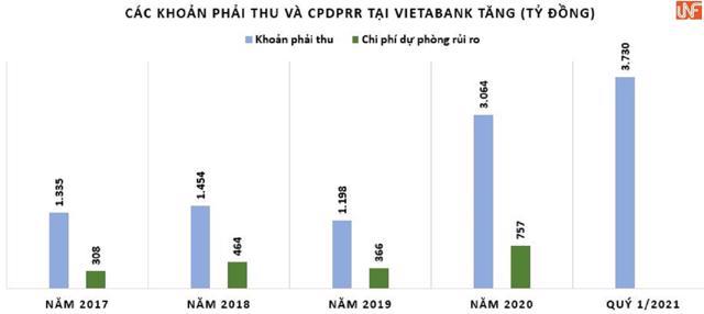 Chuẩn bị lên sàn, VietABank vẫn bí ẩn về nợ xấu? - Ảnh 3