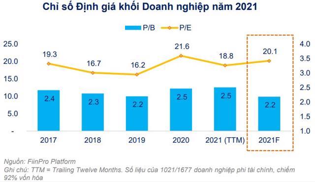 Chỉ số định giá khối doanh nghiệp năm 2021