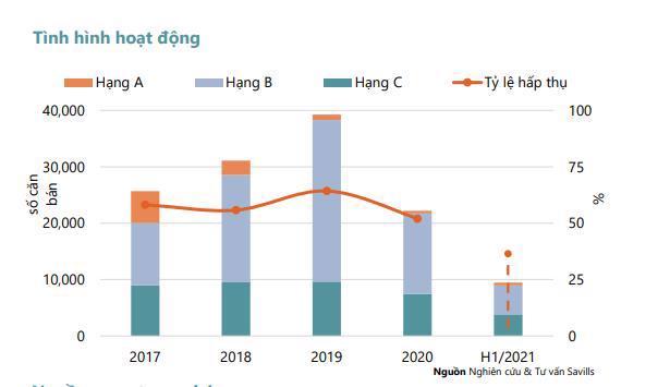 Tình hình hoạt động thị trường căn hộ Hà Nội quý 2/2021.