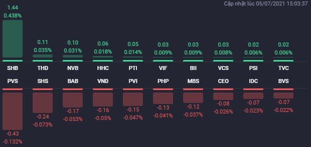Các cổ phiếu ảnh hưởng lớn nhất đến HNX-Index. (Nguồn: Fialda)