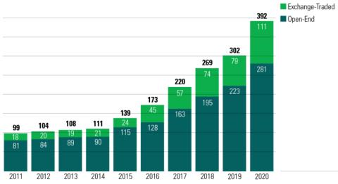 Số lượng quỹ đầu tư ESG tại Mỹ tăng gấp 4 lần trong 1 thập kỷ. Ảnh: Morningstar