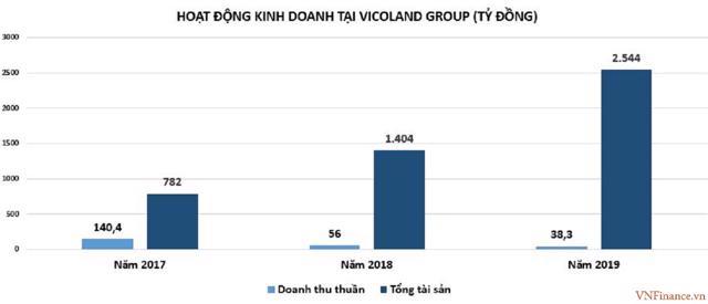 Sở hữu thương hiệu T99, Vicoland Group của ông Bùi Đức Long 'khủng' cỡ nào? - Ảnh 3