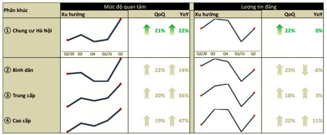 Lượng quan tâm của nhà đầu tư tại thị trường chung của Hà Nội