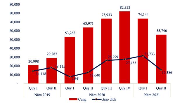 Lượng cung/giao dịch sản phẩm bất động sản trên thị trường cả nước quý I/2020 – Quý II/2021