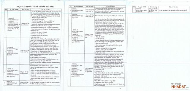 Danh sách toàn bộ các tài sản đảm bảo cho khoản nợ hơn 1.000 tỷ của Tập đoàn Khải Vy. (Nguồn: BIDV).