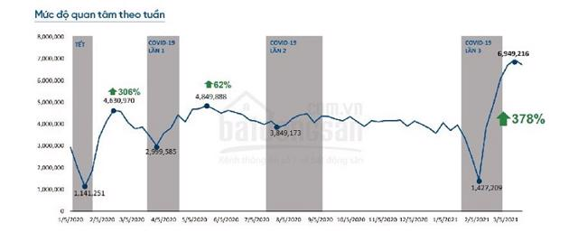 Mức độ quan tâm BĐS luôn bật tăng sau mỗi đợt bùng phát dịch Covid-19. Nguồn: Batdongsan.com.vn