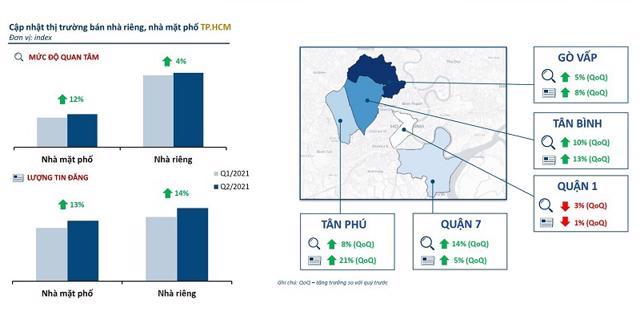 Mức độ quan tâm và lượng tin đăng bán nhà riêng tại TP.HCM đều tăng mạnh trong quý 2/2021. Nguồn: Batdongsan.com.vn