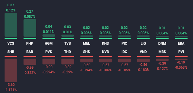 Các cổ phiếu ảnh hưởng lớn nhất đến HNX-Index (Nguồn: Fialda)
