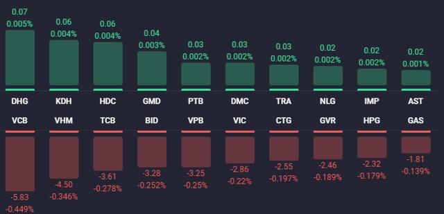 Các cổ phiếu ảnh hưởng lớn nhất đến VN-Index (Nguồn: Fialda)