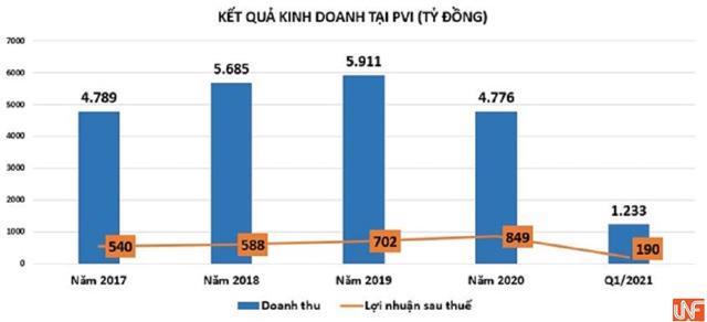 Căng thẳng nội bộ giữa các cổ đông lớn chưa hồi kết, PVI đang kinh doanh ra sao? - Ảnh 2