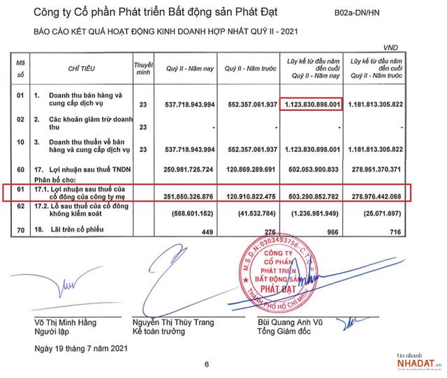Nguồn: BCTC hợp nhất Quý 2/2021 của Phát Đạt.