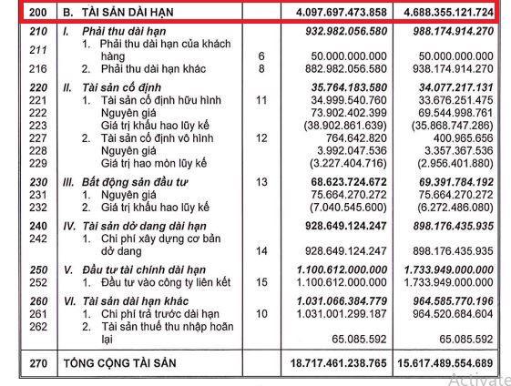 Nợ dài hạn tại Phát Đạt (PDR) cao gấp đôi tài sản dài hạn, nợ phải trả chiếm 62% tổng tài sản - Ảnh 6