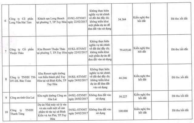 """""""Nêu tên"""" 21 dự án, công trình vi phạm đất đai tại Phú Yên - Ảnh 2"""