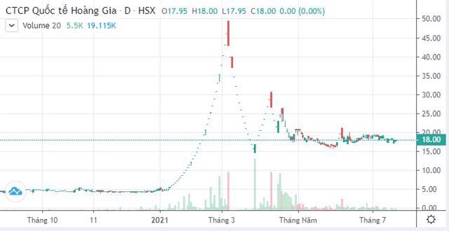 Diễn biến giá cổ phiếu RIC từ đầu năm đến nay.