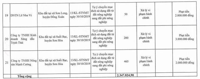 Danh sách chi tiết 21 dự án, công trình vi phạm pháp luật về đất đai tại tỉnh Phú Yên.