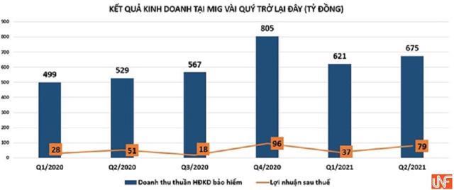 Nợ phải trả tại MIG chiếm 72% tổng tài sản, dòng tiền kinh doanh 'vơi dần' - Ảnh 1
