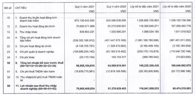 Kết quả kinh doanh tại MIG (Nguồn: BCTC quý 2/2021)