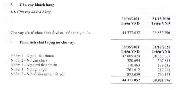 Tình hình chất lượng nợ vay tạiViet Capital Bank (Nguồn: BCTC hợp nhất quý 2/2021)