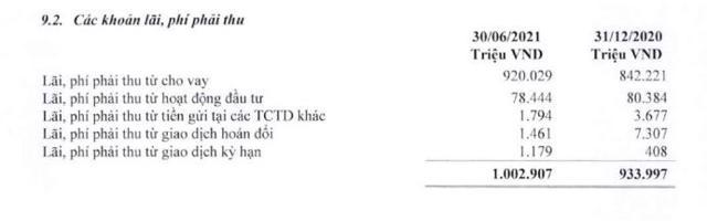 (Nguồn: BCTC hợp nhất quý 2/2021).