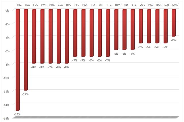 20 cổ phiếu bất động sản giảm giá mạnh nhất tuần từ 19 - 23/7.