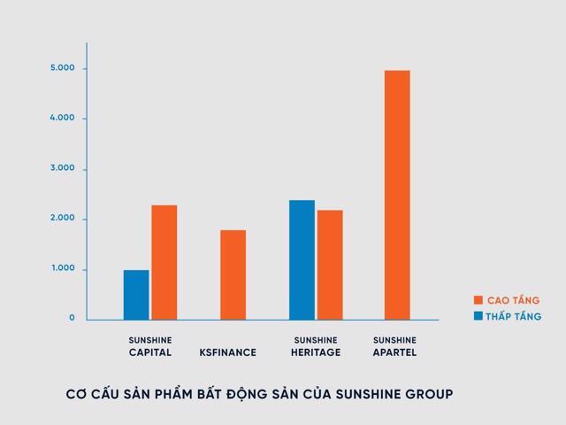 Biểu đồ cơ cấu sản phẩm BĐS chia theo các dòng sản phẩm Sunshine Group cung ứng cho thị trường dự kiến từ nay đến hết 2021.