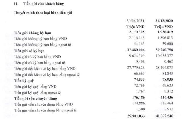 (Nguồn: BCTC hợp nhất quý 2/2021 tại BVB)