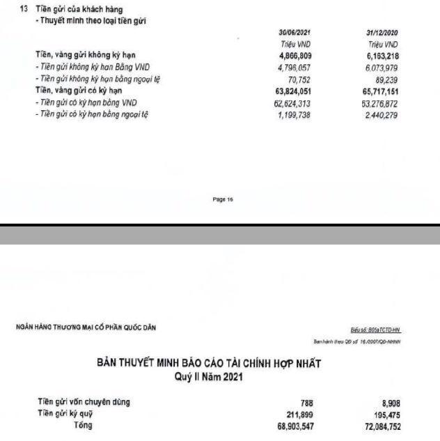 Ngân hàng nhỏ sụt giảm tiền gửi nhưng cho vay lại tăng: Lo ngại rủi ro thanh khoản! - Ảnh 1