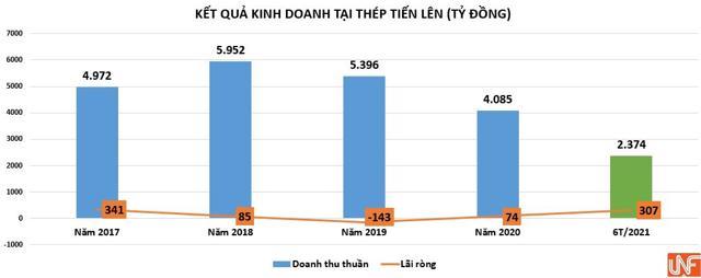 Thép Tiến Lên (TLH): Lãi cao nhất kể từ khi niêm yết nhưng lại 'có vấn đề' với dòng tiền kinh doanh - Ảnh 3