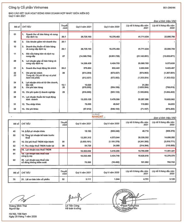 Một số chỉ tiêu tài chính của Vinhomes (Nguồn: BCTC hợp nhất quý 2/2021 của Vinhomes).