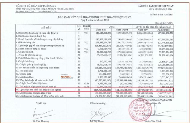 Quý 2/2021 CEO Group ghi nhận khoản lỗ 127 tỷ đồng, lũy kế 6 tháng đầu năm doanh nghiệp lỗ 165 tỷ đồng.
