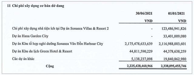 Tính đến ngày 30/6/2021 CEO Group ghi nhận 2.225 tỷ đồng chi phí xây dựng dở dang.