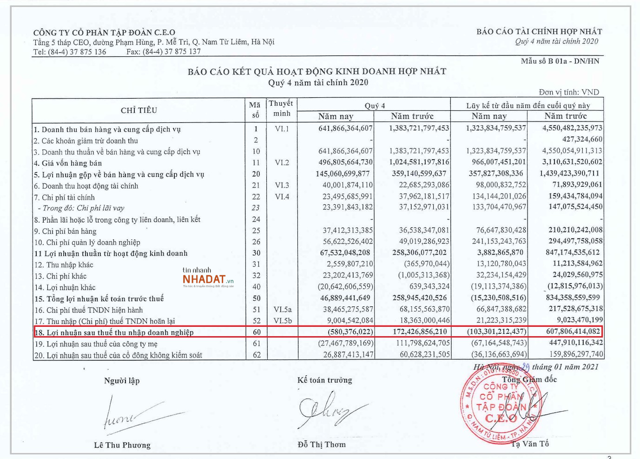 Quý 4/2020 CEO Group âm 580 tỷ (Nguồn: BCTC quý 4/2020 của CEO Group).