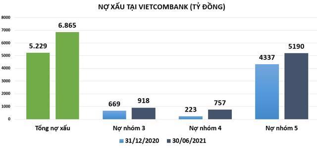 Đằng sau khối lợi nhuận 'khủng' hơn 13.000 tỷ đồng của Vietcombank - Ảnh 4