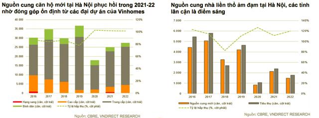 Giải mã triển vọng đầu tư bất động sản năm 2022 - Ảnh 2