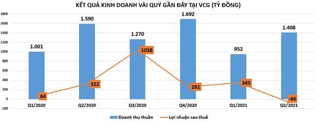 Vinaconex (VCG): Kinh doanh thua lỗ nhưng nợ vay cao ngất - Ảnh 1