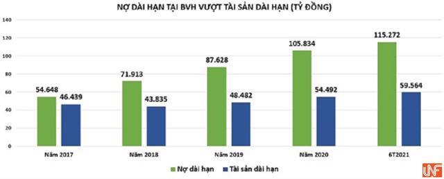 Tập đoàn Bảo Việt (BVH): Kinh doanh lao dốc, sức khỏe tài chính giảm sút - Ảnh 2