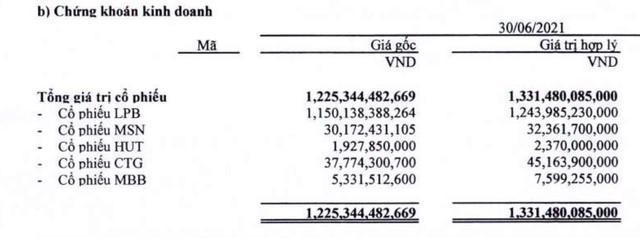 Nguồn: BCTC hợp nhất quý 2/2021 của Thaiholdings.