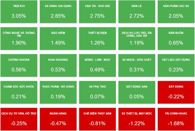 Biến động các nhóm ngành cổ phiếu phiên 3/8 (Nguồn: Vietstock).