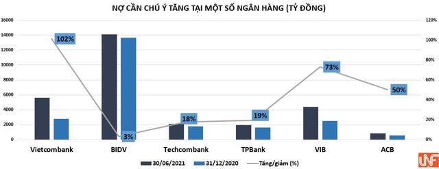 Nợ cần chú ý tại Vietcombank, Techcombank và loạt ngân hàng bất ngờ tăng mạnh! - Ảnh 1