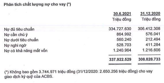 Nguồn: BCTC hợp nhất quý 2/2021 tại ACB.