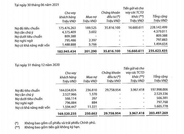 Nguồn: BCTC hợp nhất quý 2/2021 tại VIB.