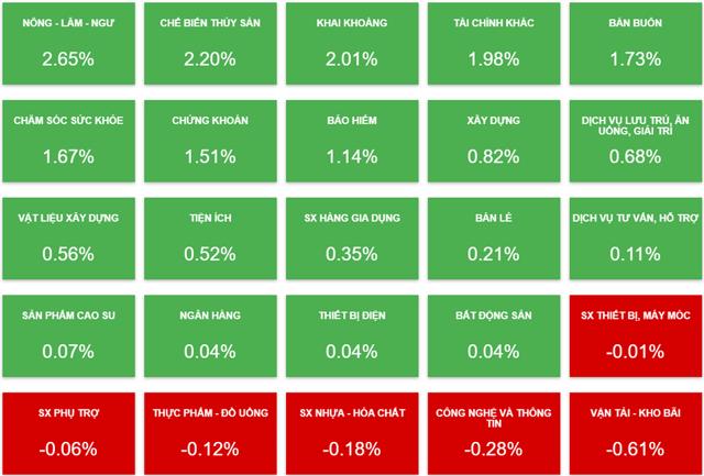 Biến động của cổ phiếu các nhóm ngành phiên 4/8 (Nguồn: Vietstock).