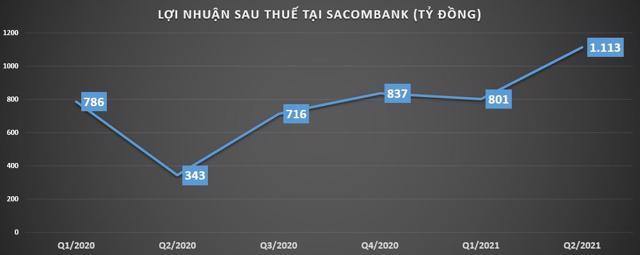 Sacombank: Quý 2 thông báo 'lãi đậm', nhưng còn băn khoăn về dòng tiền - Ảnh 1