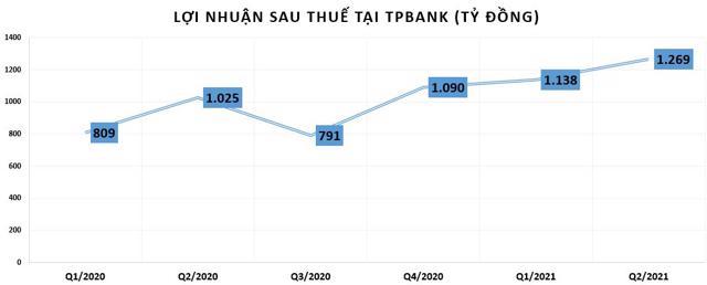 Quý 2/2021: Lợi nhuận tăng đột biến, nhưng bất ngờ với khoản phải thu tại ngân hàng TPBank - Ảnh 1