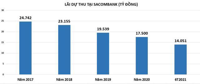 Sacombank: Quý 2 thông báo 'lãi đậm', nhưng còn băn khoăn về dòng tiền - Ảnh 2