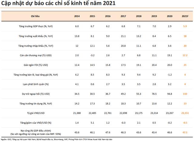 Cập nhật dự báo các chỉ số kinh tế năm 2021.
